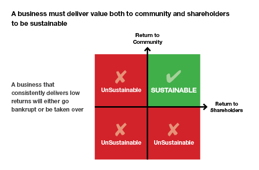 Sustainability quadrant