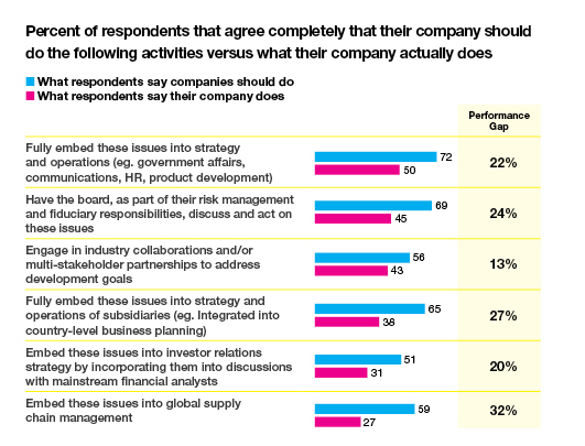 Survey of what respondents say about their company